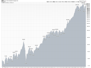 Dow Jones Industrial Historic Average Chart