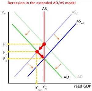Recession in Extended AD AS Model