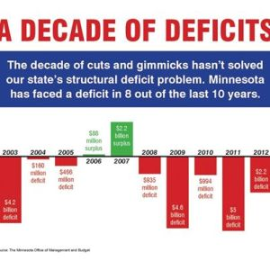 A Decade of Deficits